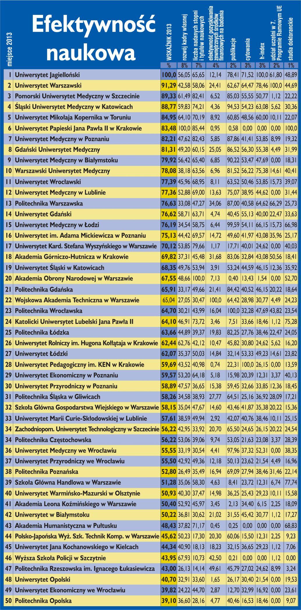 Ranking uczelni wg efektywności naukowej