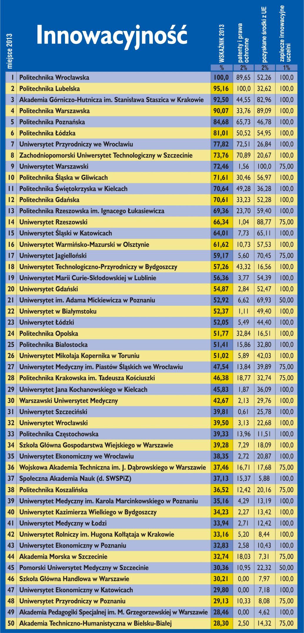 Ranking uczelni wg innowacyjności
