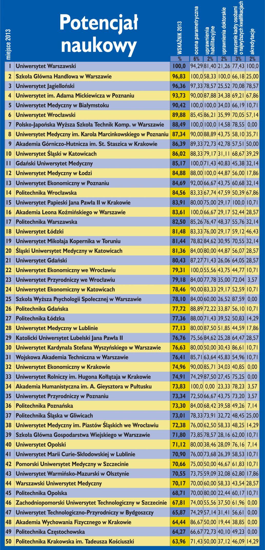 Ranking uczelni wg potencjału naukowego