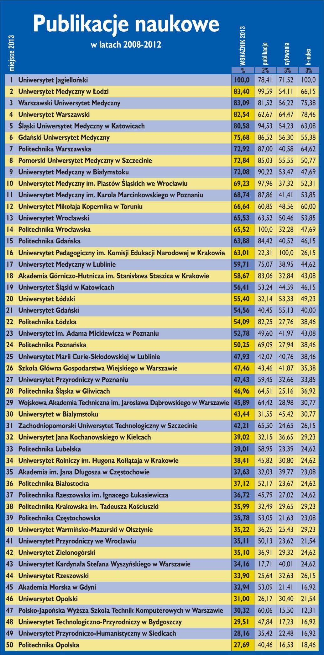Ranking uczelni wg publikacji