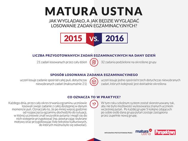 tematy matura ustna polski 2020